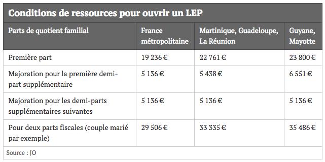 Conditions de ressources pour ouvrir un LEP
