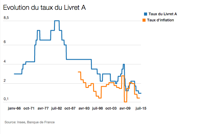evolution du taux du livret A en France