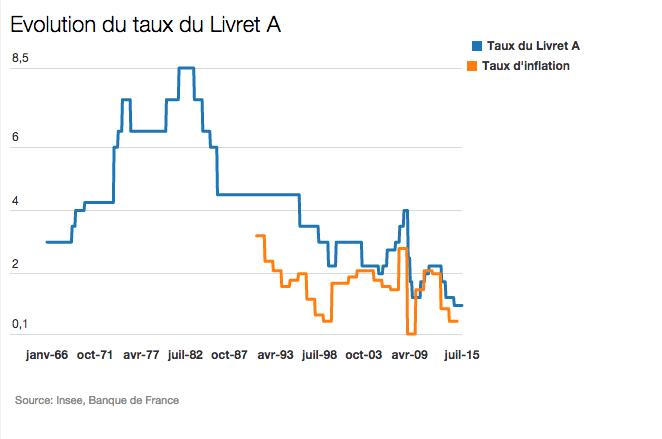 evolution du taux du livret A en France
