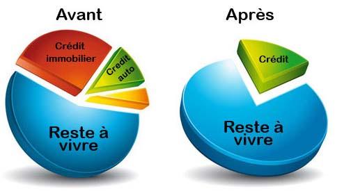 rachat regroupement-credits