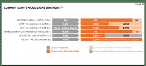 Carte Bleue Compte Nickel.Notre Avis Sur Le Compte Nickel Banquesenligne Org