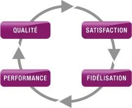satisfaction clients secteur bancaire