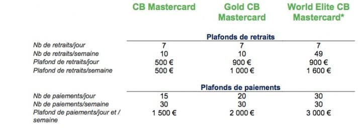 fortuneo cartes informations