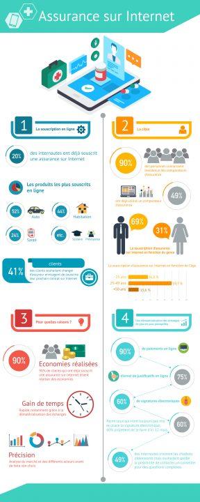 infographie souscription assurance en ligne
