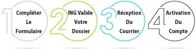 processus ouverture de compte ING Direct